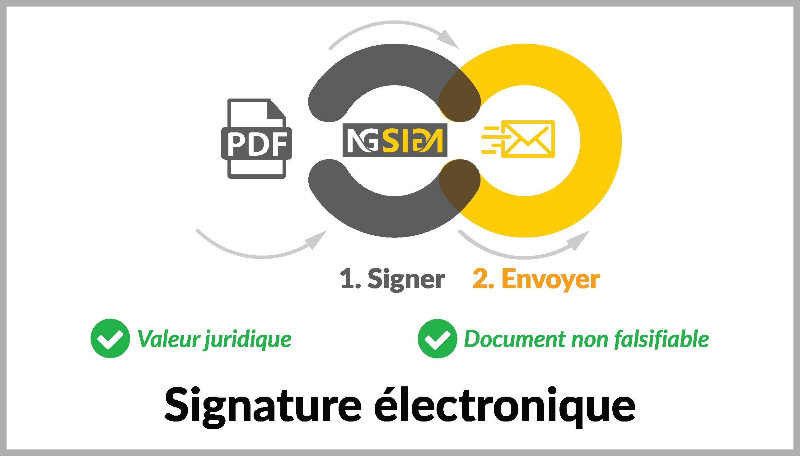 signature électronique tunisie